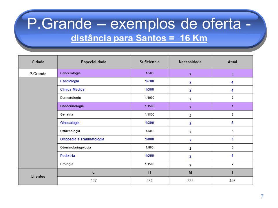 7 P.Grande – exemplos de oferta - distância para Santos = 16 Km CidadeEspecialidadeSuficiênciaNecessidadeAtual P.Grande Cancerologia1/500 20 Cardiologia1/700 24 Clínica Médica1/300 24 Dermatologia1/1000 2 2 Endocrinologia1/1500 2 1 Geriatria1/1000 2 2 Ginecologia1/300 2 5 Oftalmologia1/500 2 5 Ortopedia e Traumatologia1/800 2 3 Otorrinolaringologia1/800 2 5 Pediatria1/250 2 4 Urologia1/1500 2 2 Clientes CHMT 127234222456