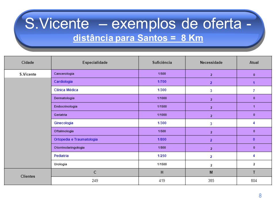 8 S.Vicente – exemplos de oferta - distância para Santos = 8 Km CidadeEspecialidadeSuficiênciaNecessidadeAtual S.Vicente Cancerologia1/500 20 Cardiolo