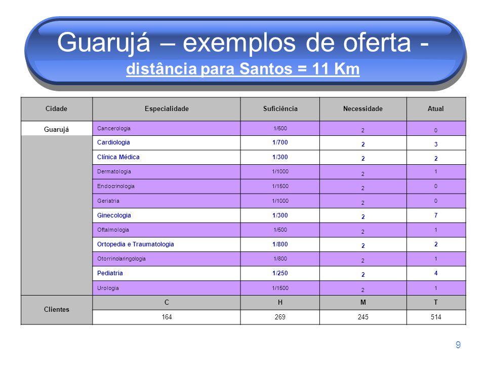 9 Guarujá – exemplos de oferta - distância para Santos = 11 Km CidadeEspecialidadeSuficiênciaNecessidadeAtual Guarujá Cancerologia1/500 20 Cardiologia1/700 23 Clínica Médica1/300 22 Dermatologia1/1000 2 1 Endocrinologia1/1500 2 0 Geriatria1/1000 2 0 Ginecologia1/300 2 7 Oftalmologia1/500 2 1 Ortopedia e Traumatologia1/800 2 2 Otorrinolaringologia1/800 2 1 Pediatria1/250 2 4 Urologia1/1500 2 1 Clientes CHMT 164269245514