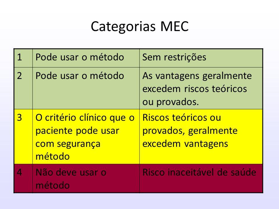 Condições médicas Métodos controle de natalidade Categoria MEC
