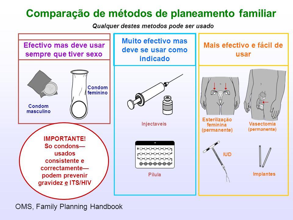 Dos seguíntes métodos de contracepção, qual é o mais efectivo (uso tipical use) para prevenir a gravidez.