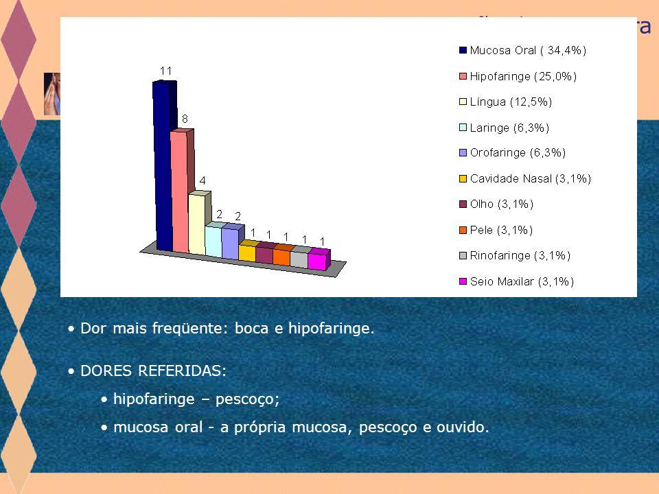 Revisão de Literatura Sintomas Dolorosos TRABALHO PILOTO: PIMENTEL, BOTELHO, NAVAS et al, em 2004 estudaram 53 pacientes, quanto à presença de sintoma