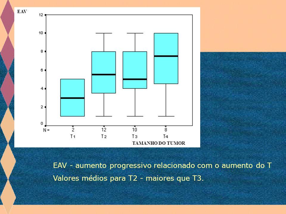 EAV TAMANHO DO TUMOR EAV - aumento progressivo relacionado com o aumento do T Valores médios para T2 - maiores que T3.