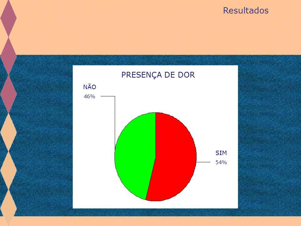 SIM 54% NÃO 46% PRESENÇA DE DOR Resultados