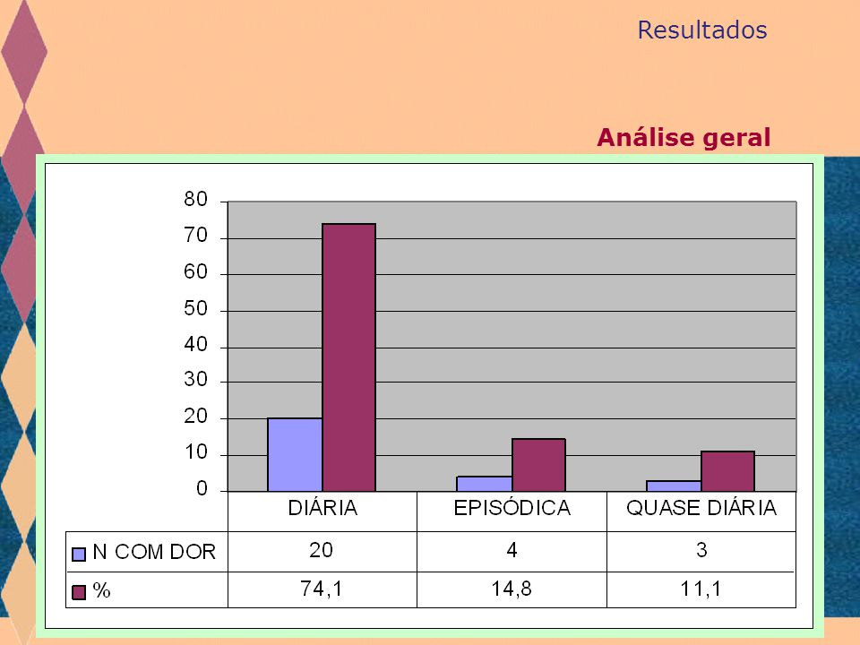 Resultados Análise geral