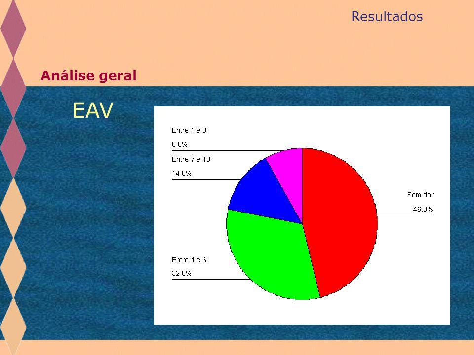 Resultados Análise geral EAV