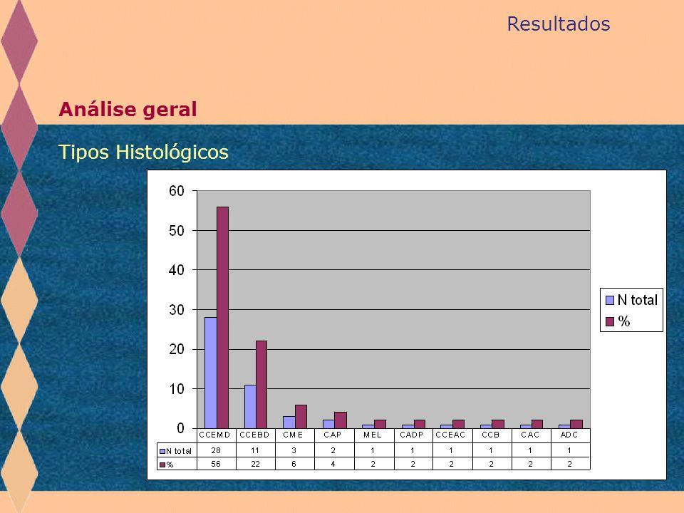 Resultados Análise geral Tipos Histológicos