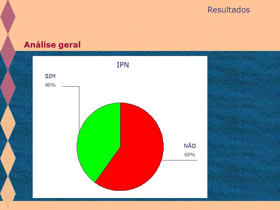 Resultados Análise geral NÃO 60% SIM 40% IPN