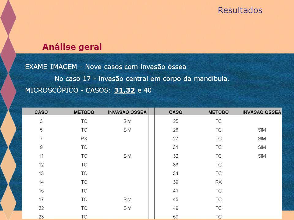 Resultados Análise geral EXAME IMAGEM - Nove casos com invasão óssea No caso 17 - invasão central em corpo da mandíbula. MICROSCÓPICO - CASOS: 31,32 e