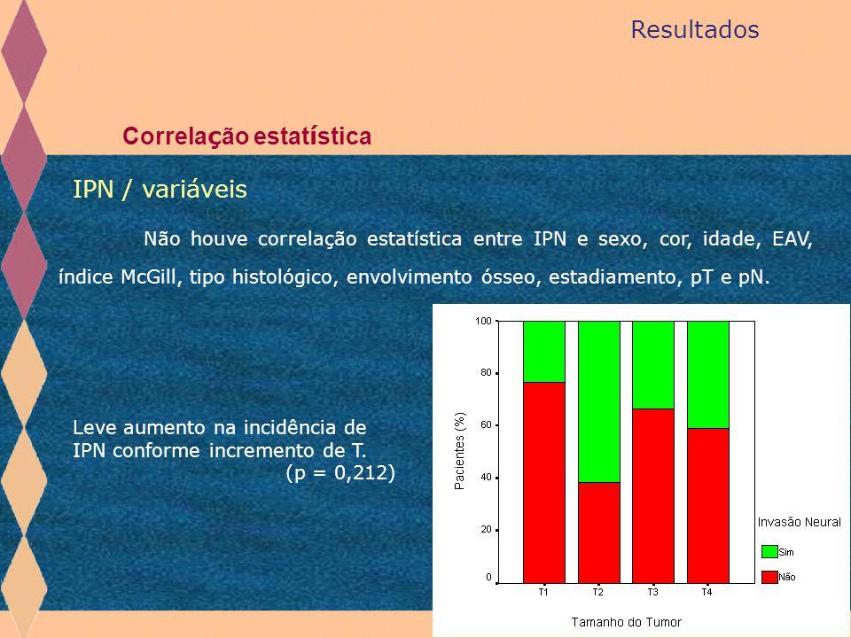 Resultados Correla ç ão estat í stica IPN / variáveis Não houve correlação estatística entre IPN e sexo, cor, idade, EAV, índice McGill, tipo histológ