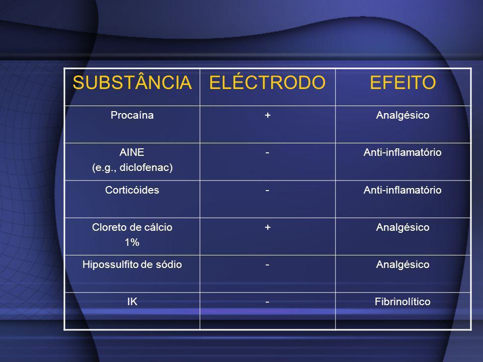 SUBSTÂNCIAELÉCTRODOEFEITO Procaína+Analgésico AINE (e.g., diclofenac) -Anti-inflamatório Corticóides-Anti-inflamatório Cloreto de cálcio 1% +Analgésic