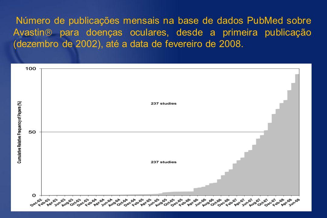 Número de publicações mensais na base de dados PubMed sobre Avastin  para doenças oculares, desde a primeira publicação (dezembro de 2002), até a dat