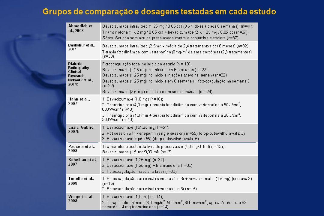 Grupos de comparação e dosagens testadas em cada estudo