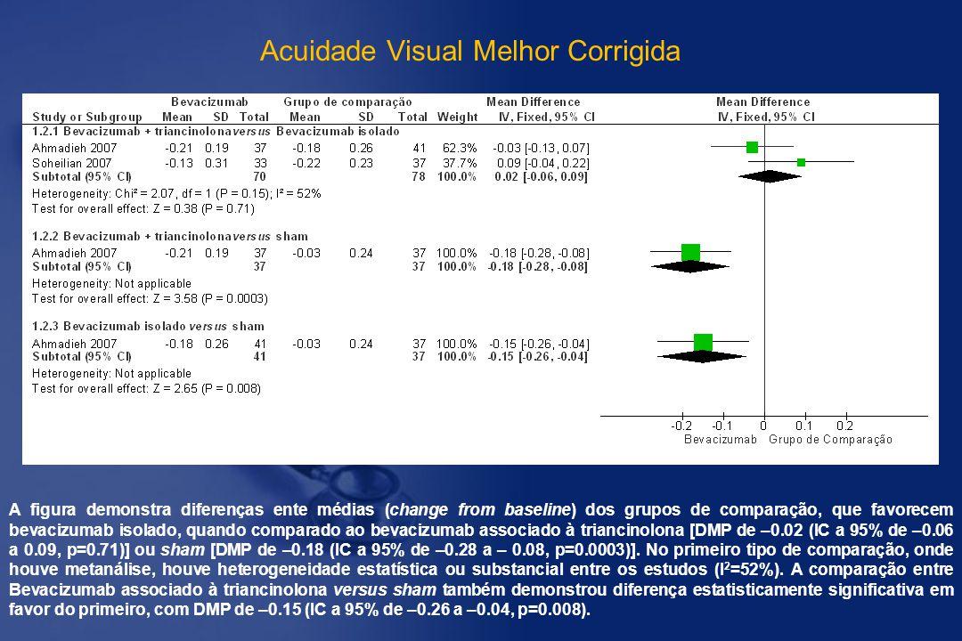 A figura demonstra diferenças ente médias (change from baseline) dos grupos de comparação, que favorecem bevacizumab isolado, quando comparado ao beva