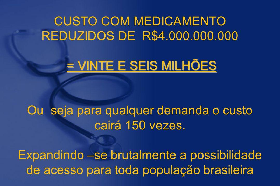 = VINTE E SEIS MILHÕES CUSTO COM MEDICAMENTO REDUZIDOS DE R$4.000.000.000 = VINTE E SEIS MILHÕES Ou seja para qualquer demanda o custo cairá 150 vezes