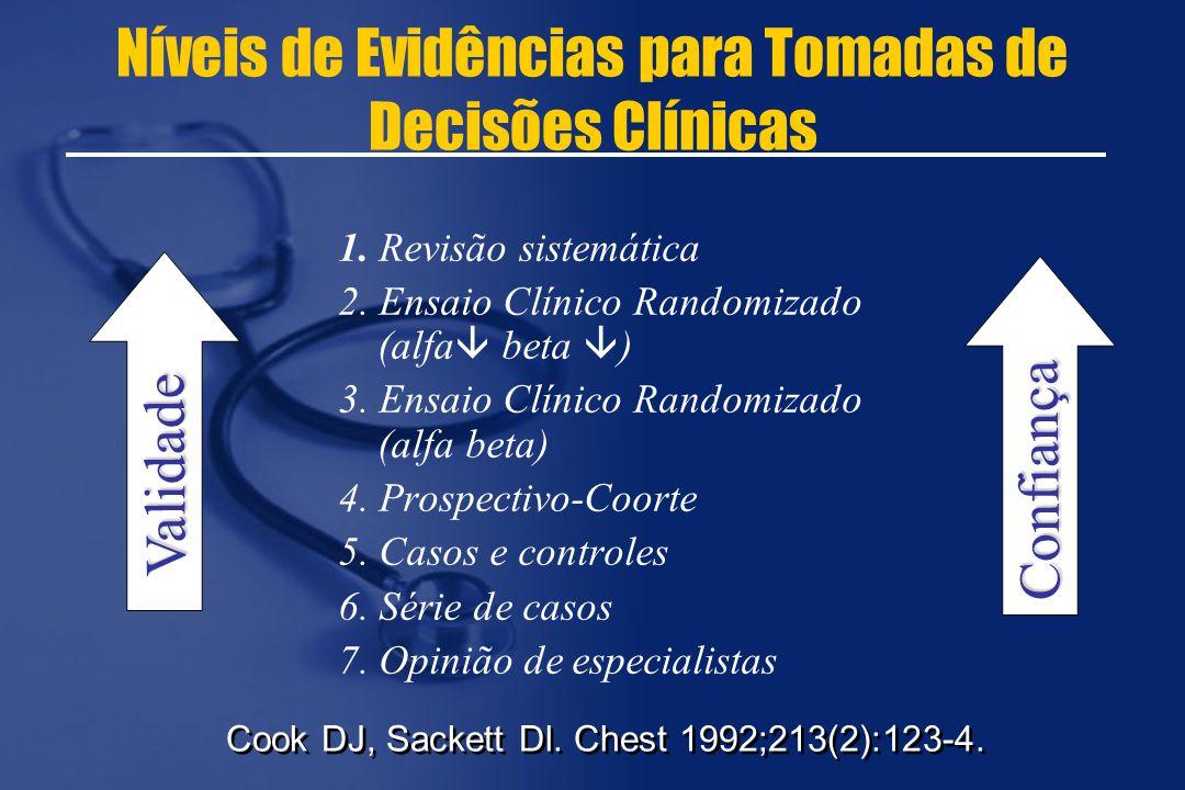 Níveis de Evidências para Tomadas de Decisões Clínicas 1. Revisão sistemática 2. Ensaio Clínico Randomizado (alfa  beta  ) 3. Ensaio Clínico Randomi