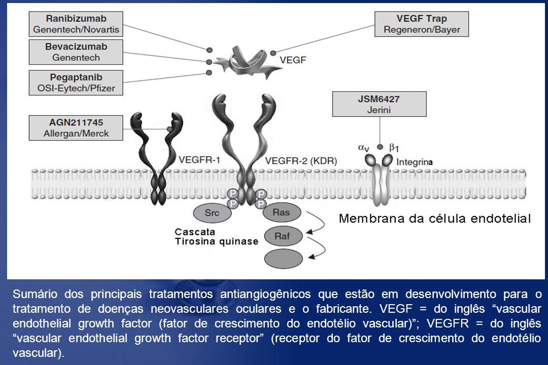 Sumário dos principais tratamentos antiangiogênicos que estão em desenvolvimento para o tratamento de doenças neovasculares oculares e o fabricante. V