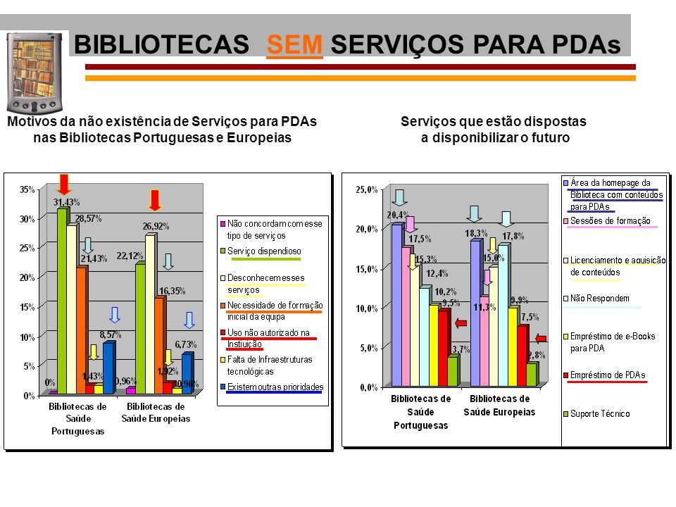 Motivos da não existência de Serviços para PDAs nas Bibliotecas Portuguesas e Europeias BIBLIOTECAS SEM SERVIÇOS PARA PDAs Serviços que estão disposta