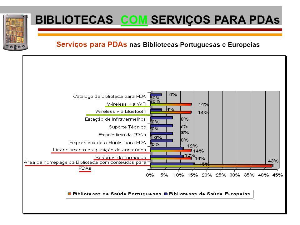 Serviços para PDAs nas Bibliotecas Portuguesas e Europeias BIBLIOTECAS COM SERVIÇOS PARA PDAs