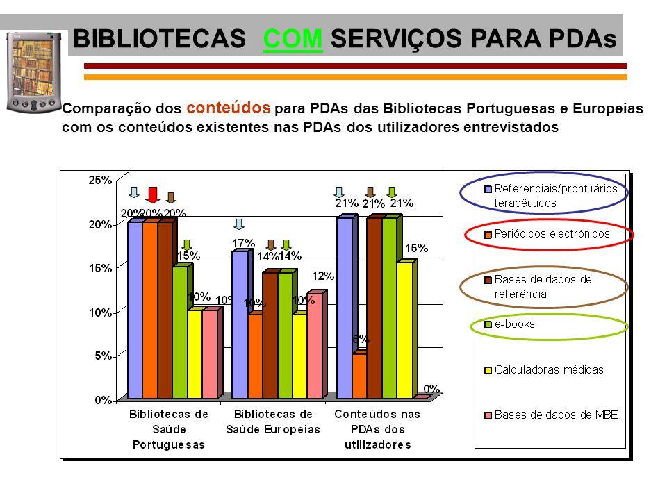 Comparação dos conteúdos para PDAs das Bibliotecas Portuguesas e Europeias com os conteúdos existentes nas PDAs dos utilizadores entrevistados BIBLIOT