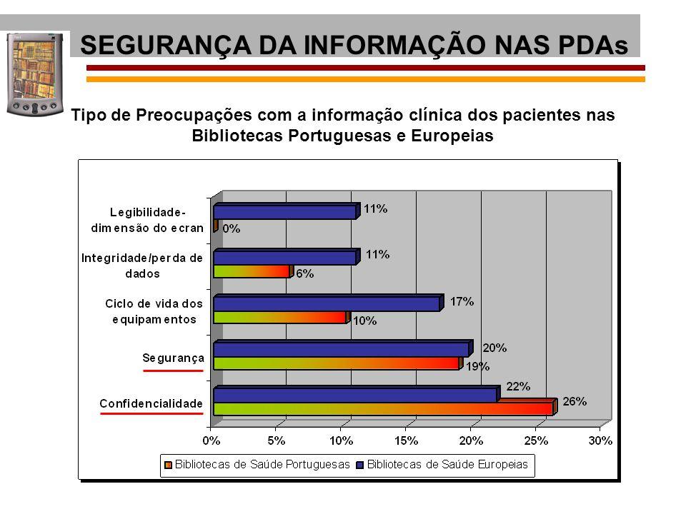 Tipo de Preocupações com a informação clínica dos pacientes nas Bibliotecas Portuguesas e Europeias SEGURANÇA DA INFORMAÇÃO NAS PDAs