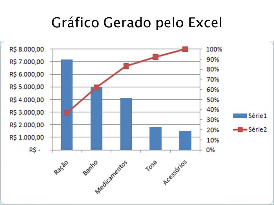 Gráfico Gerado pelo Excel
