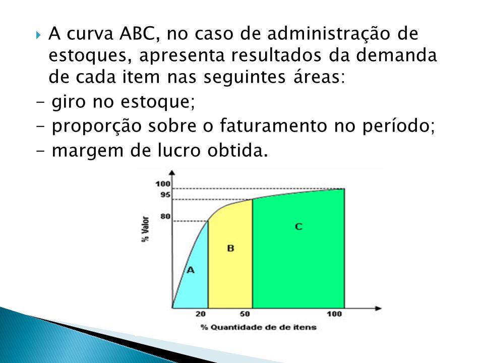  A curva ABC, no caso de administração de estoques, apresenta resultados da demanda de cada item nas seguintes áreas: - giro no estoque; - proporção