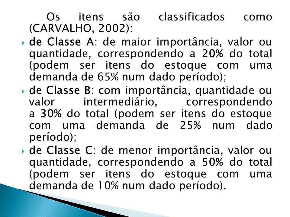 Os itens são classificados como (CARVALHO, 2002):  de Classe A: de maior importância, valor ou quantidade, correspondendo a 20% do total (podem ser i