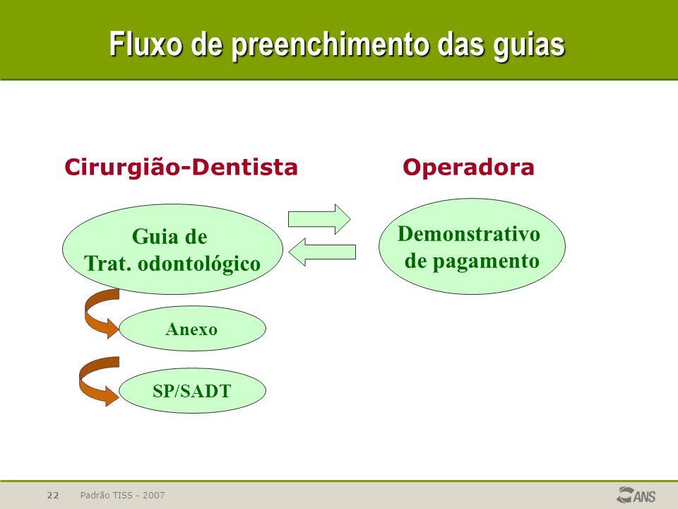 Padrão TISS - 200722 Fluxo de preenchimento das guias Guia de Trat. odontológico Anexo Demonstrativo de pagamento Cirurgião-DentistaOperadora SP/SADT
