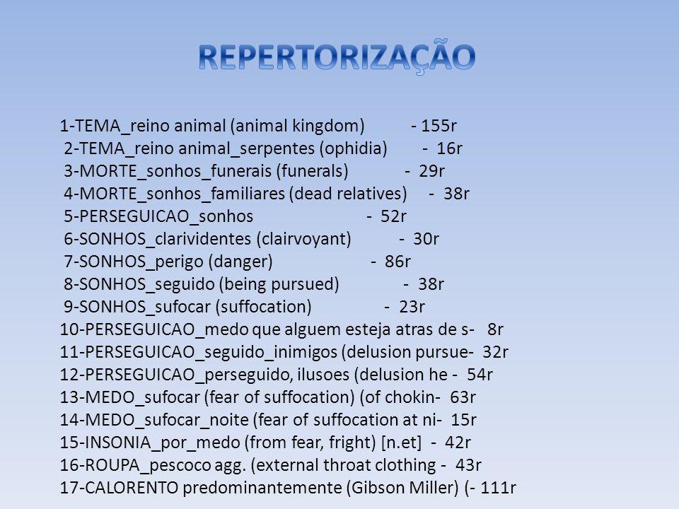 1-TEMA_reino animal (animal kingdom) - 155r 2-TEMA_reino animal_serpentes (ophidia) - 16r 3-MORTE_sonhos_funerais (funerals) - 29r 4-MORTE_sonhos_familiares (dead relatives) - 38r 5-PERSEGUICAO_sonhos - 52r 6-SONHOS_clarividentes (clairvoyant) - 30r 7-SONHOS_perigo (danger) - 86r 8-SONHOS_seguido (being pursued) - 38r 9-SONHOS_sufocar (suffocation) - 23r 10-PERSEGUICAO_medo que alguem esteja atras de s- 8r 11-PERSEGUICAO_seguido_inimigos (delusion pursue- 32r 12-PERSEGUICAO_perseguido, ilusoes (delusion he - 54r 13-MEDO_sufocar (fear of suffocation) (of chokin- 63r 14-MEDO_sufocar_noite (fear of suffocation at ni- 15r 15-INSONIA_por_medo (from fear, fright) [n.et] - 42r 16-ROUPA_pescoco agg.