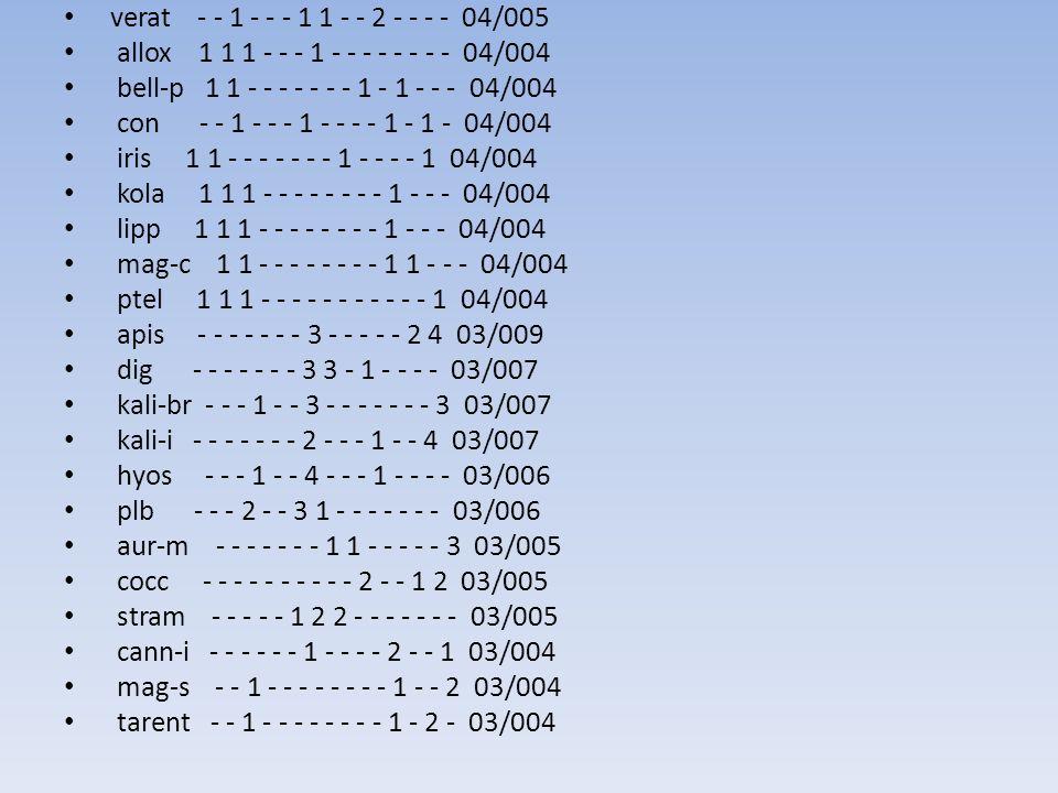 verat - - 1 - - - 1 1 - - 2 - - - - 04/005 allox 1 1 1 - - - 1 - - - - - - - - 04/004 bell-p 1 1 - - - - - - - 1 - 1 - - - 04/004 con - - 1 - - - 1 - - - - 1 - 1 - 04/004 iris 1 1 - - - - - - - 1 - - - - 1 04/004 kola 1 1 1 - - - - - - - - 1 - - - 04/004 lipp 1 1 1 - - - - - - - - 1 - - - 04/004 mag-c 1 1 - - - - - - - - 1 1 - - - 04/004 ptel 1 1 1 - - - - - - - - - - - 1 04/004 apis - - - - - - - 3 - - - - - 2 4 03/009 dig - - - - - - - 3 3 - 1 - - - - 03/007 kali-br - - - 1 - - 3 - - - - - - - 3 03/007 kali-i - - - - - - - 2 - - - 1 - - 4 03/007 hyos - - - 1 - - 4 - - - 1 - - - - 03/006 plb - - - 2 - - 3 1 - - - - - - - 03/006 aur-m - - - - - - - 1 1 - - - - - 3 03/005 cocc - - - - - - - - - - 2 - - 1 2 03/005 stram - - - - - 1 2 2 - - - - - - - 03/005 cann-i - - - - - - 1 - - - - 2 - - 1 03/004 mag-s - - 1 - - - - - - - - 1 - - 2 03/004 tarent - - 1 - - - - - - - - 1 - 2 - 03/004