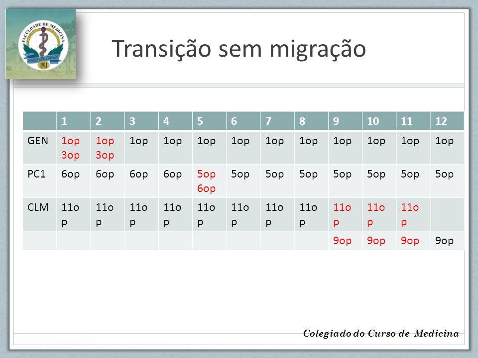 Transição sem migração 123456789101112 GEN1op 3op 1op 3op 1op PC16op 5op 6op 5op CLM11o p 9op Colegiado do Curso de Medicina