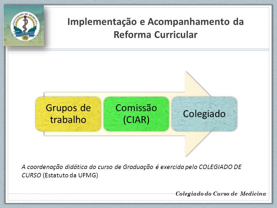 Implementação e Acompanhamento da Reforma Curricular Colegiado do Curso de Medicina Grupos de trabalho Comissão (CIAR) Colegiado A coordenação didátic