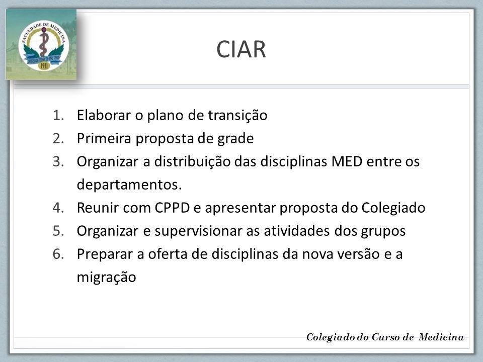 Grupos de trabalho 1.Disciplinas Obrigatórias – coordenadores 2.Integração com ICB 3.Disciplinas MED 1.Núcleo APS 2.NAPEM 3.Núcleo Ética 4.Núcleo Metodologia Científica 4.Estágio Opcional 5.Estágios/IP/PC - coordenadores 6.Urgência (1o, 8o e 12op) Colegiado do Curso de Medicina
