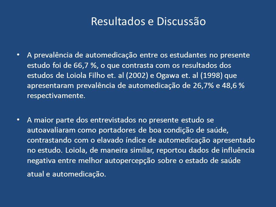 A prevalência de automedicação entre os estudantes no presente estudo foi de 66,7 %, o que contrasta com os resultados dos estudos de Loiola Filho et.