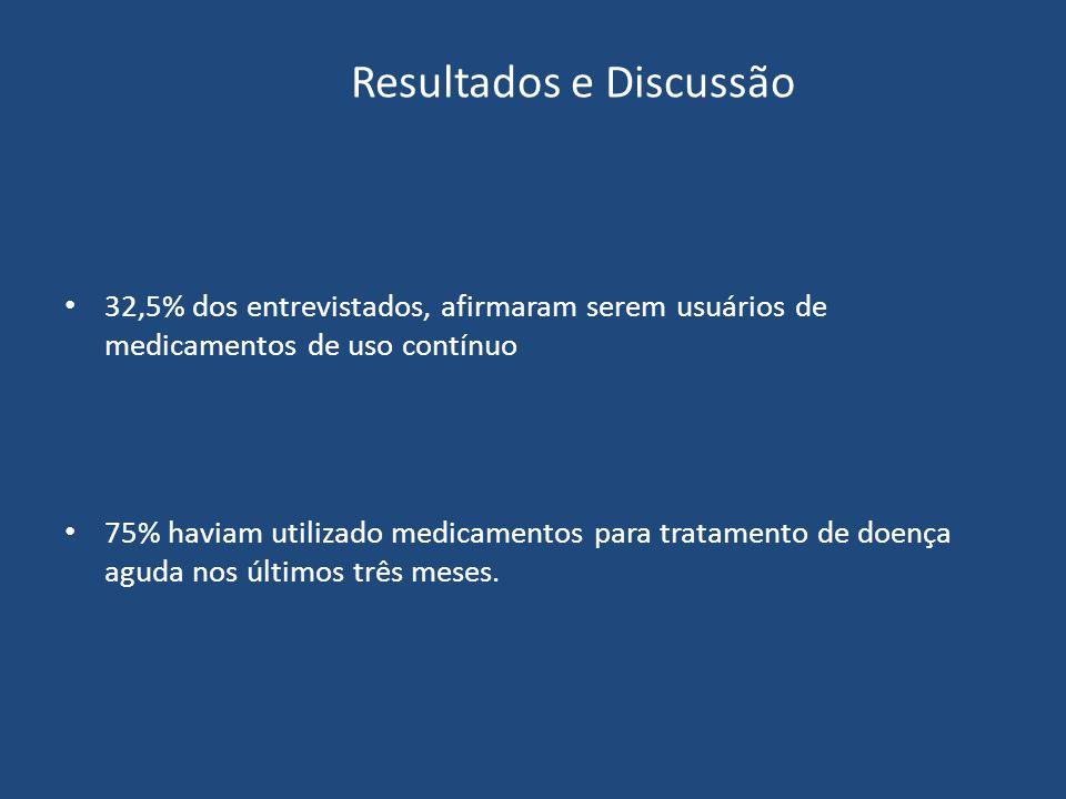 32,5% dos entrevistados, afirmaram serem usuários de medicamentos de uso contínuo 75% haviam utilizado medicamentos para tratamento de doença aguda nos últimos três meses.
