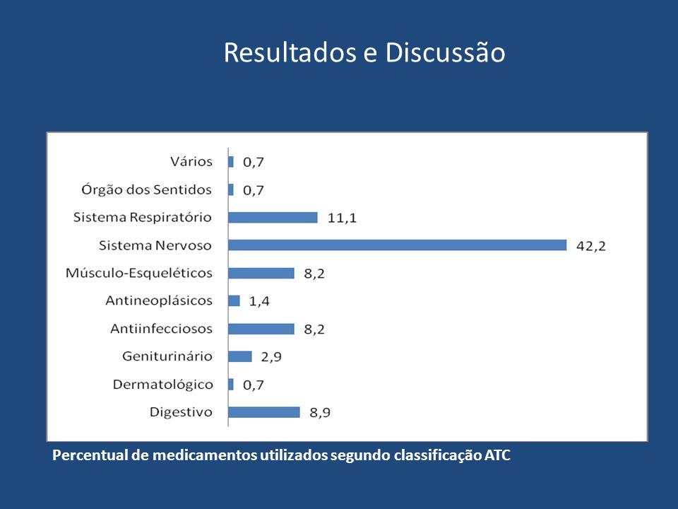 Percentual de medicamentos utilizados segundo classificação ATC