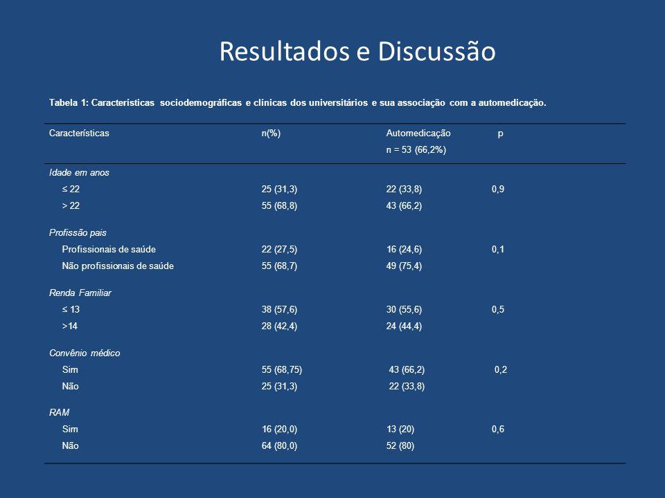 Resultados e Discussão Tabela 1: Características sociodemográficas e clínicas dos universitários e sua associação com a automedicação.