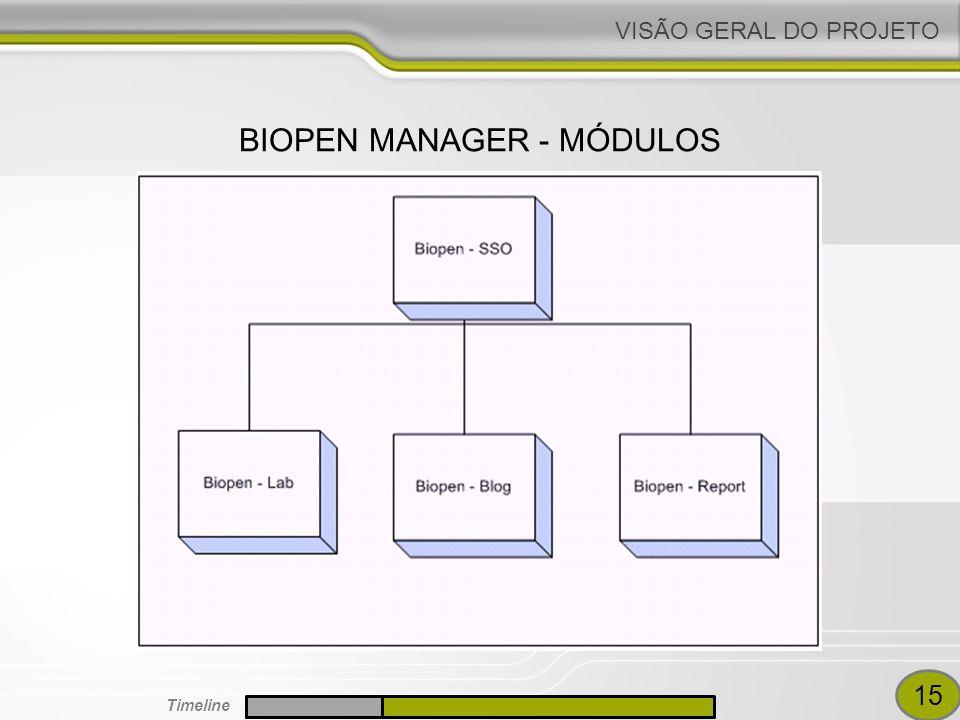 VISÃO GERAL DO PROJETO BIOPEN MANAGER - MÓDULOS 15 Timeline