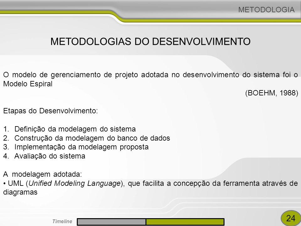 METODOLOGIA O modelo de gerenciamento de projeto adotada no desenvolvimento do sistema foi o Modelo Espiral (BOEHM, 1988) Etapas do Desenvolvimento: 1.Definição da modelagem do sistema 2.Construção da modelagem do banco de dados 3.Implementação da modelagem proposta 4.Avaliação do sistema A modelagem adotada: UML (Unified Modeling Language), que facilita a concepção da ferramenta através de diagramas METODOLOGIAS DO DESENVOLVIMENTO 24 Timeline