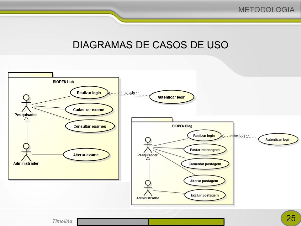 DIAGRAMAS DE CASOS DE USO METODOLOGIA 25 Timeline