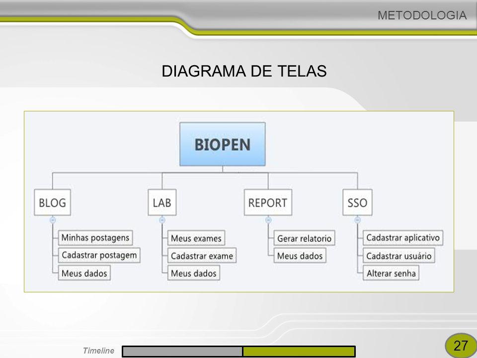 DIAGRAMA DE TELAS METODOLOGIA 27 Timeline
