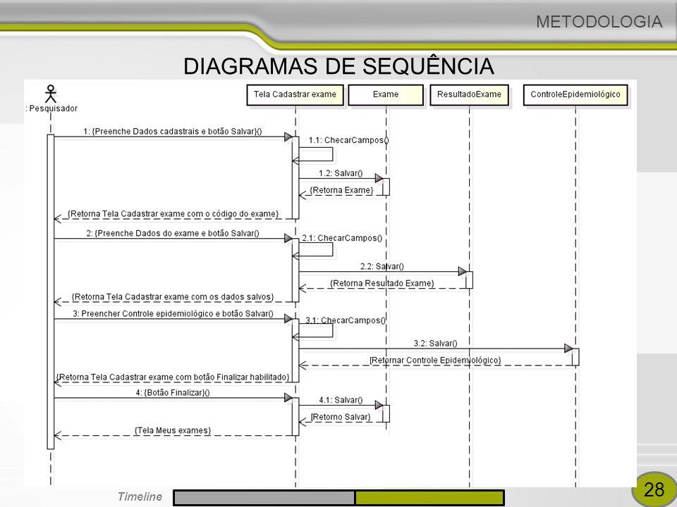 DIAGRAMAS DE SEQUÊNCIA METODOLOGIA 28 Timeline
