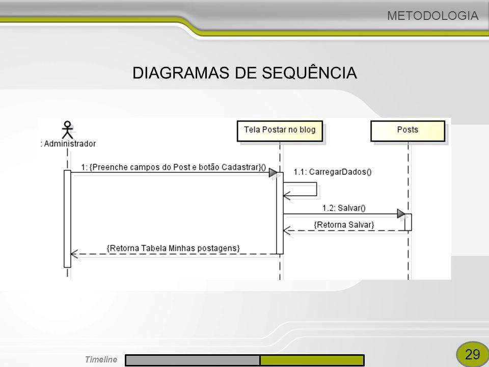 METODOLOGIA DIAGRAMAS DE SEQUÊNCIA 29 Timeline