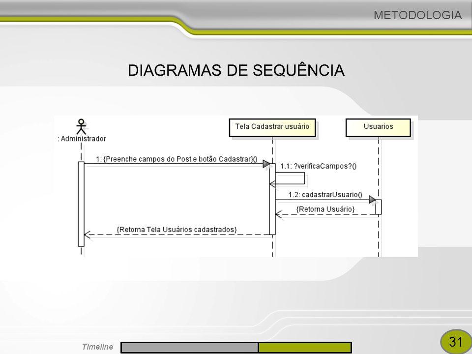 METODOLOGIA DIAGRAMAS DE SEQUÊNCIA 31 Timeline