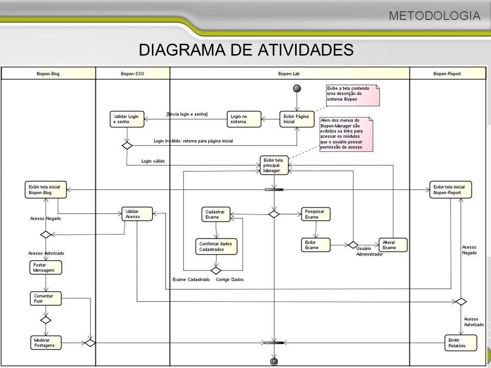 DIAGRAMA DE ATIVIDADES METODOLOGIA 32