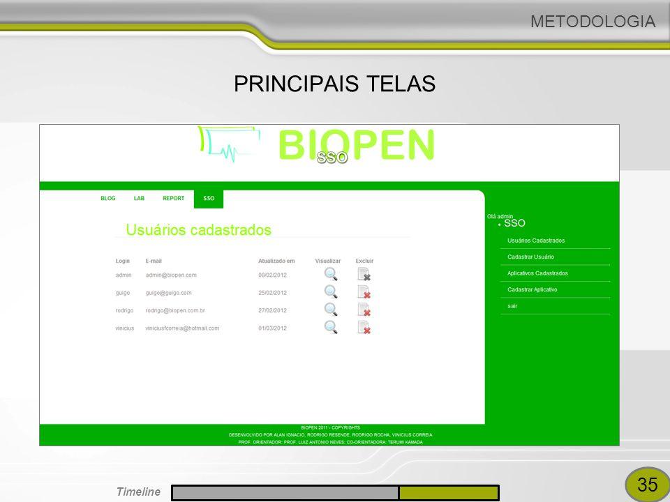 METODOLOGIA PRINCIPAIS TELAS 35 Timeline