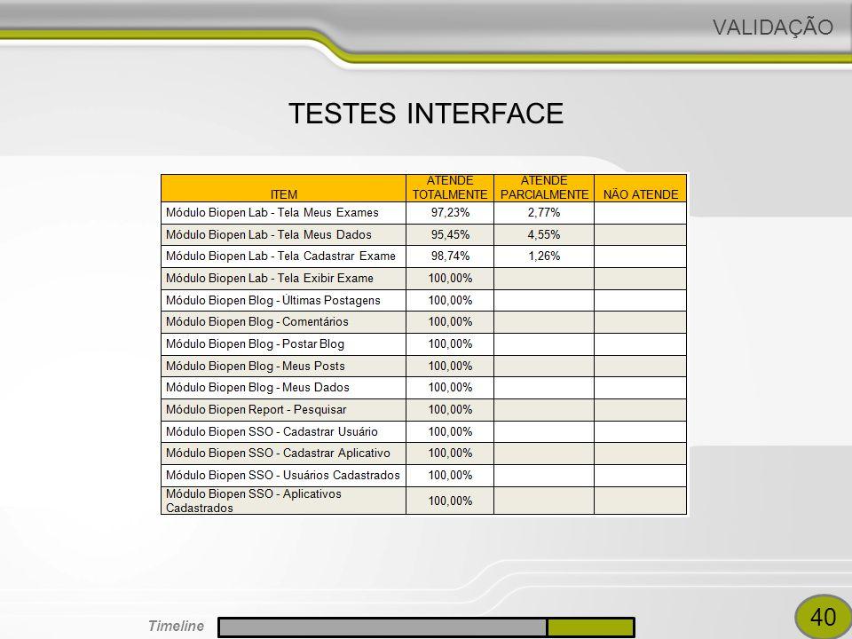 VALIDAÇÃO TESTES INTERFACE 40 Timeline