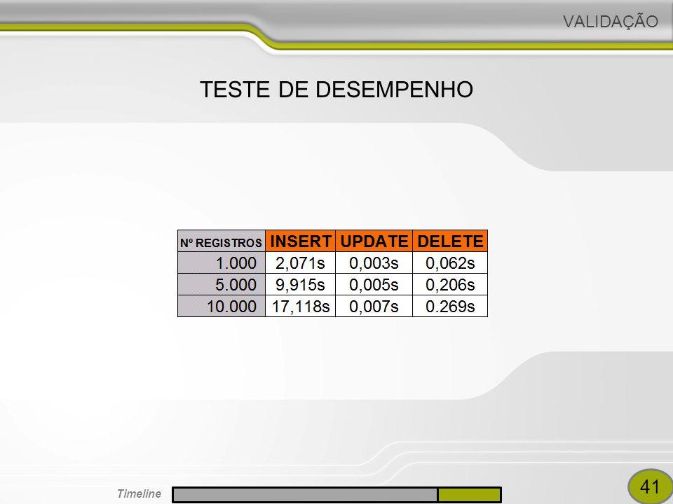 VALIDAÇÃO TESTE DE DESEMPENHO 41 Timeline