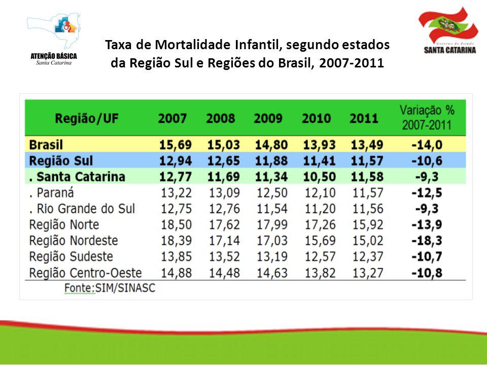Taxa de Mortalidade Infantil, segundo estados da Região Sul e Regiões do Brasil, 2007-2011